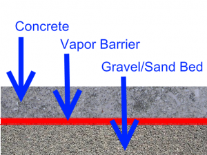Vapor Barrier in Concrete Slab